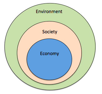 systems society and sustainability Internet of things guidelines for sustainability 3 the world economic forum has a vision to shape a sustainable, inclusive and trustworthy digital future.