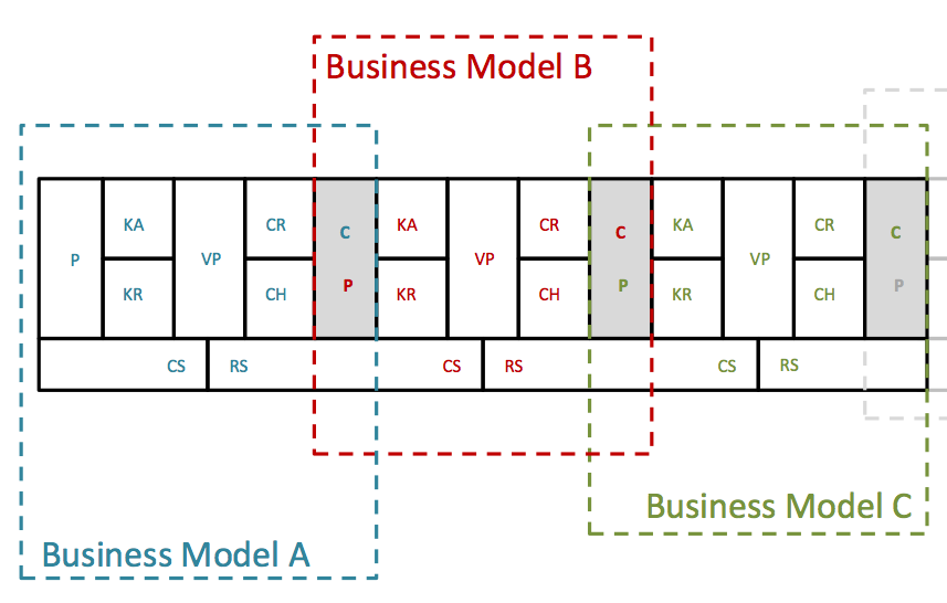 Our Value Chain Design tools need to give us more
