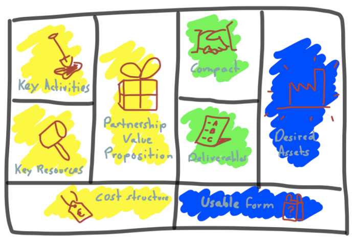 Partnership Proposition Canvas