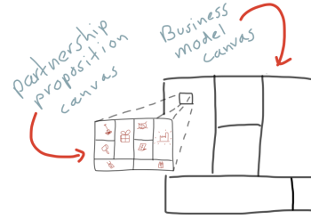 Linking the partnership proposition and business model canvas