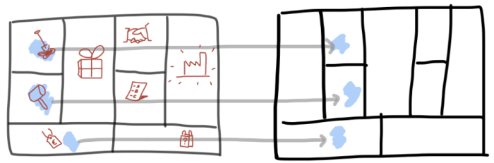 Matching the back-end of the business model canvas