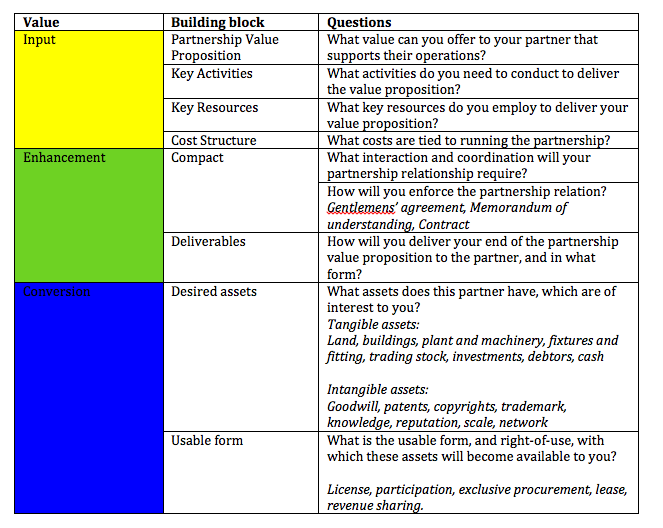 The partnership proposition canvas: designing your value network