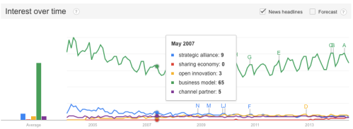 Interest in strategic partnership related key words Source: Google Trends
