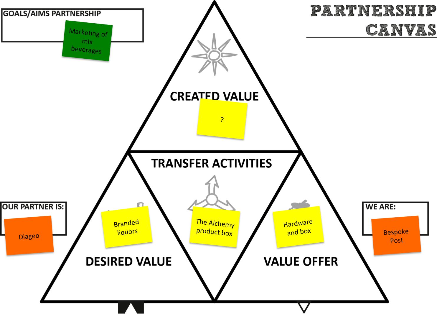 key partners | Value Chain Generation