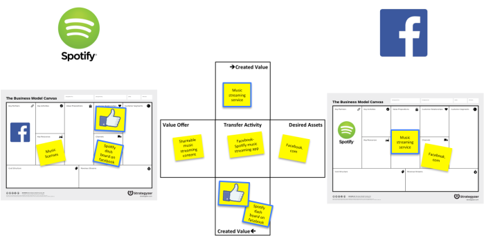 Fig 1. The Spotify-Facebook partnership visualized using the Partnership Canvas v2.x