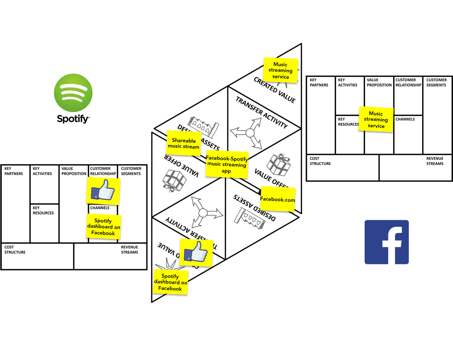 How Spotify experiments with partnership-enabled business