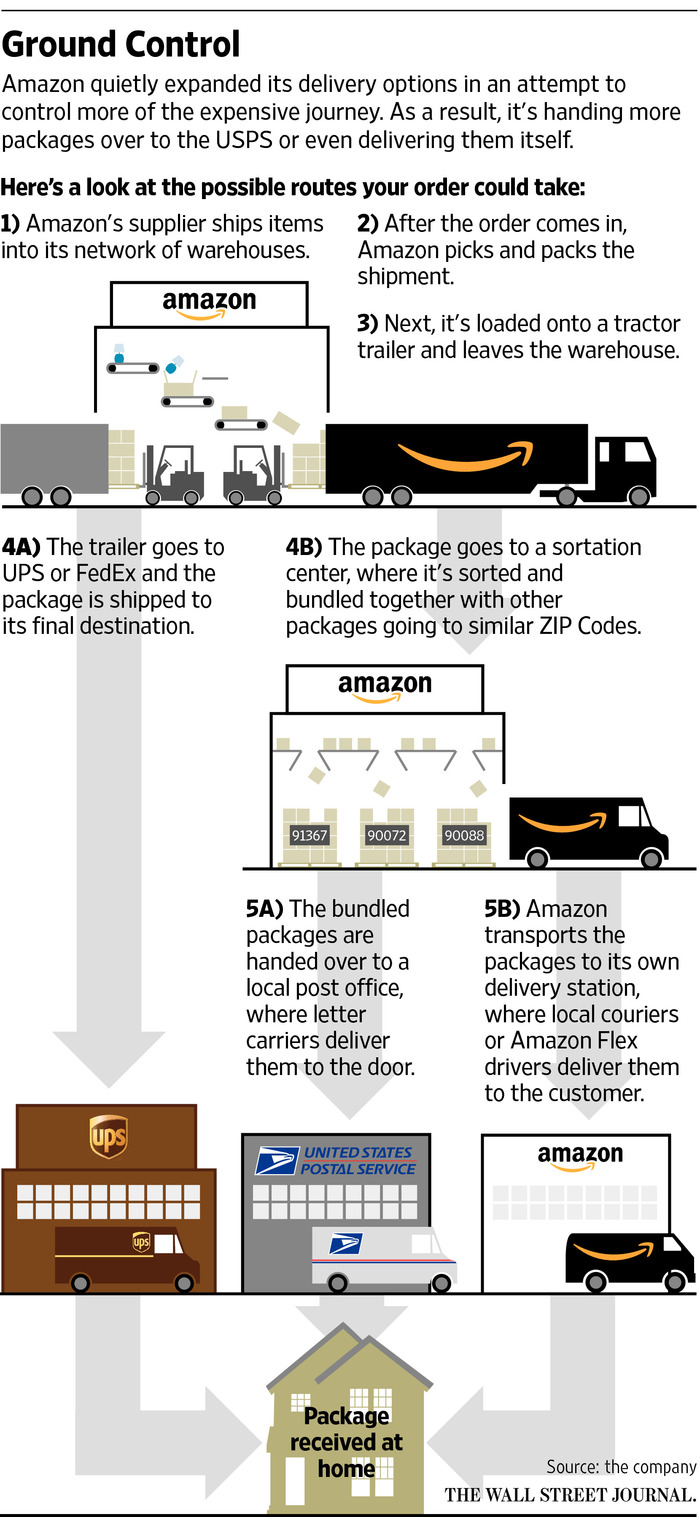 the relationship perspective on amazon u2019s collaboration